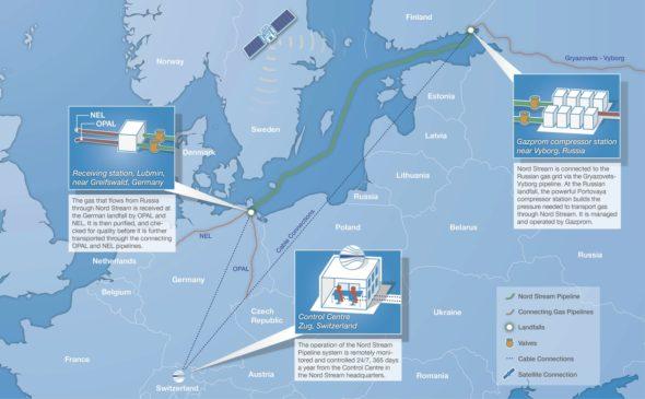 Gazociąg Nord Stream i jego odnogi – OPAL i NEL. Fot. Konsorcjum Nord Stream.