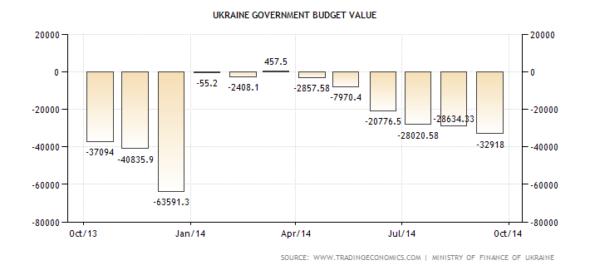 Ukraina budżet