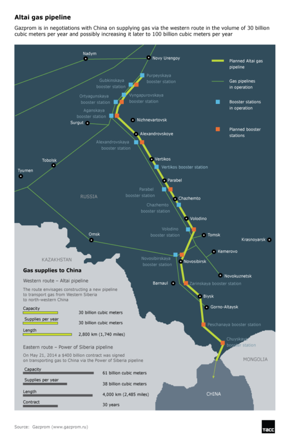 Gazociąg Ałtaj TASS