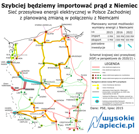 Sieci Polska Niemcy