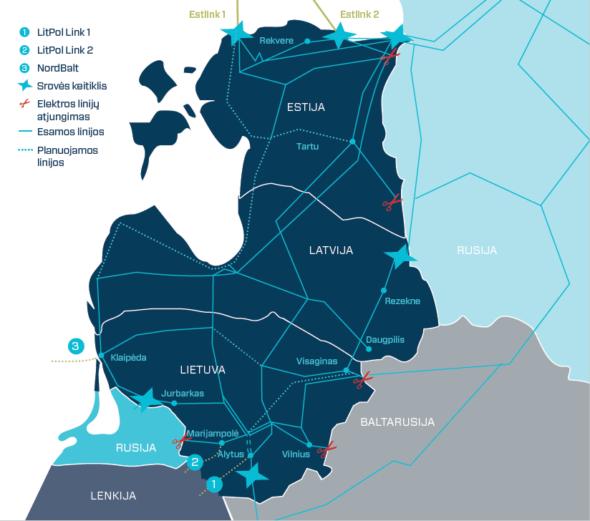 Litwa LitPolLink Nord Balt