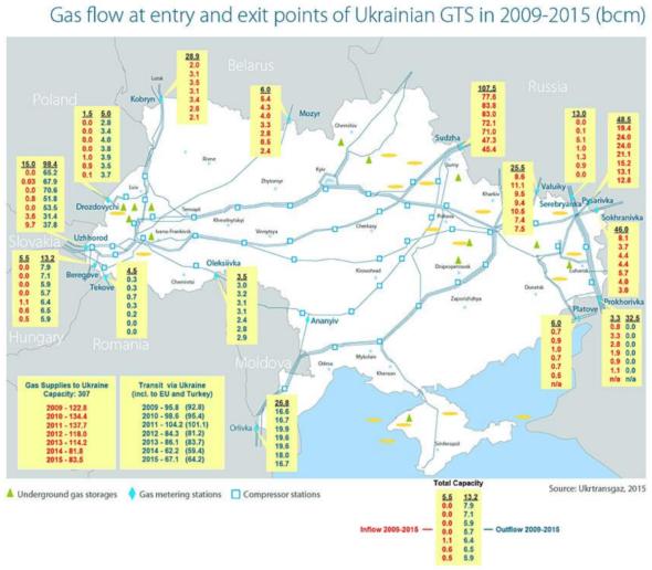 figure 1ukrainian gas transit flow in 2009-2015 bcm