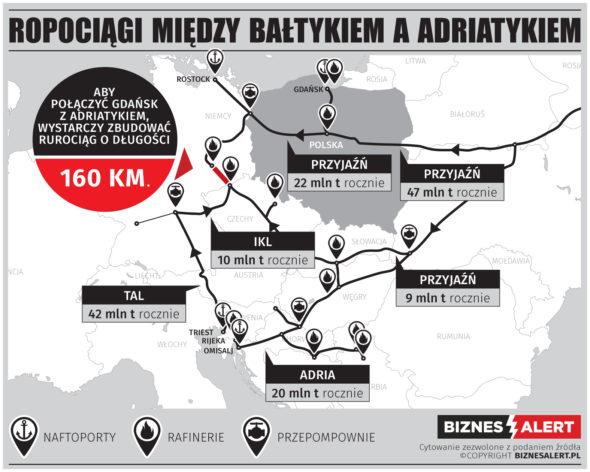 grafika  Ropociągi w Europie Środkowo-Wschodniej. Fot. BiznesAlert.pl