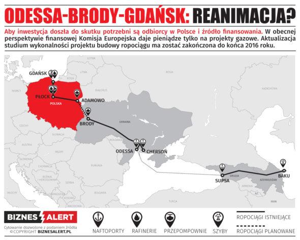 odessa-brody-gdansk