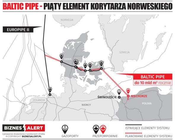 !!!!!NIE UŻYWAĆ NIECHORZE!!!! grafika BALTIC_PIPE-2 grafika korytarz_norweski_mini Baltic Pipe