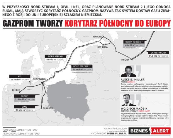 nord_stream_opal_eugal_MAX (1), grafika, Korytarz Północny