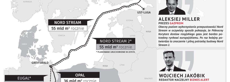 Nord Stream 2 a Korytarz Północny. Grafika: BiznesAlert.pl