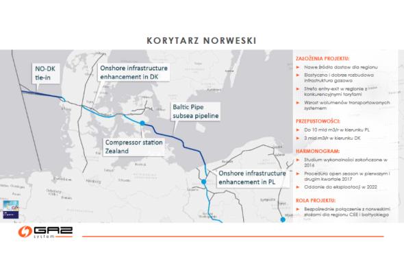 Korytarz Norweski Gaz-System