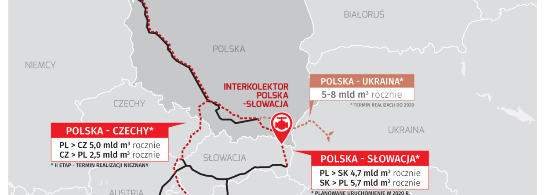 Korytarz Północ-Południe. Grafika: BiznesAlert.pl