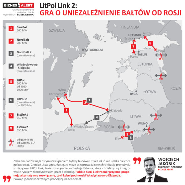 grafika odlaczenie_od_rosji