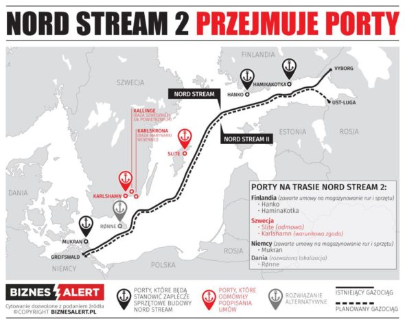 porty, Nord Stream 2