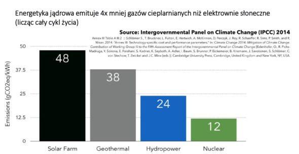 Energetyka jądrowa emisje CO2