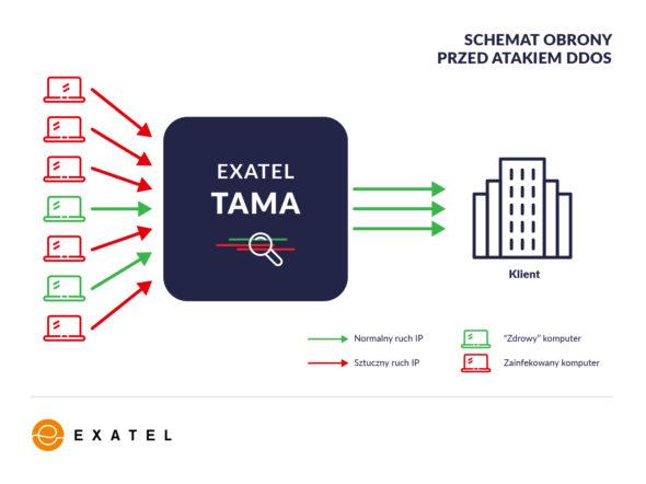 Schemat obrony TAMA by Exatel