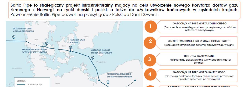 Pięć elementów projektu Baltic Pipe. Grafika: Biuro Pełnomocnika