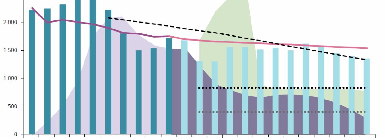 Prognoza zmiany ilości uprawnień do emisji CO2 na rynku EU ETS. Grafika: Komisja Europejska