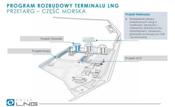 Polskie LNG ogłosiło przetarg na budowęnabrzeża w Terminalu LNG w Świnoujściu. Źródło: Polskie LNG