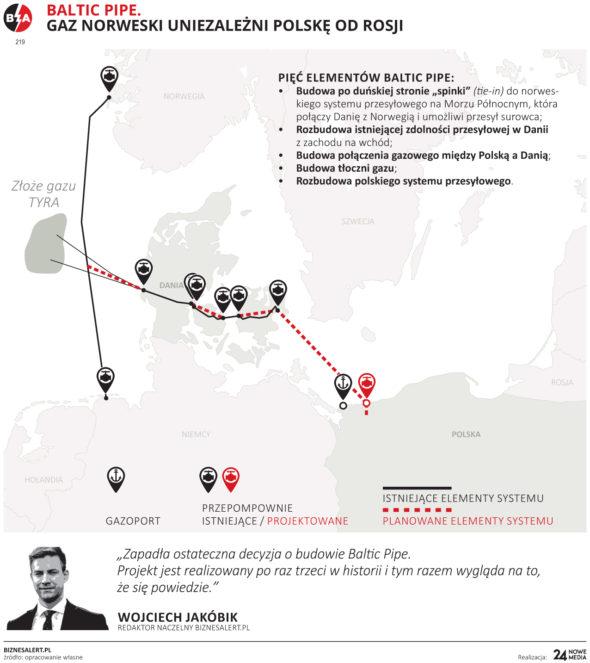Grafika BiznesAlert.pl: Trasa Baltic Pipe.