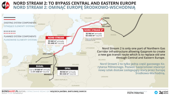 Nord Stream 2 nowa infografika