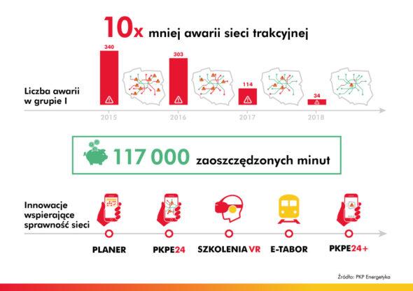 10 x mniej awarii sieci trakcyjnej_Infografika