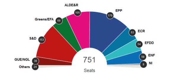 Wybory PE 2019 wyniki wstępne