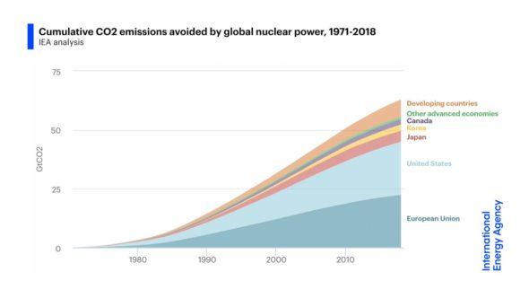 Atom pozwolił uniknąć znacznych emisji CO2. Grafika: MAE