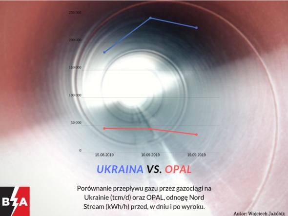 Ukraina vs. OPAL. Dostawy gazu przez Ukrainę (tcmd) i przez OPAL (kWh/h). Grafika: Wojciech Jakóbik/BiznesAlert.pl