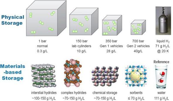 Porównanie gęstości energii różnych technologii magazynowania wodoru