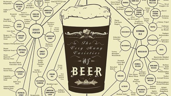 Rozmaite gatunki piwa. Źródło: Wikipedia