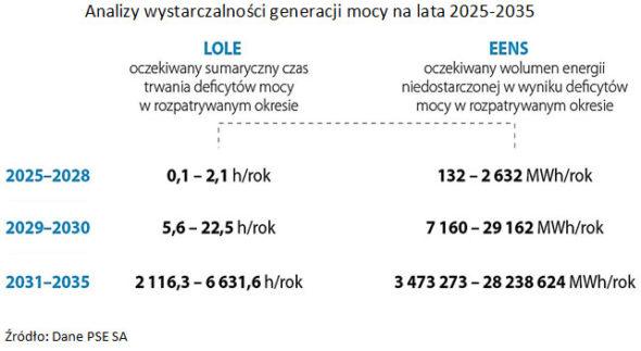 Analiza wystarczalności mocy PSE. Grafika: NIK