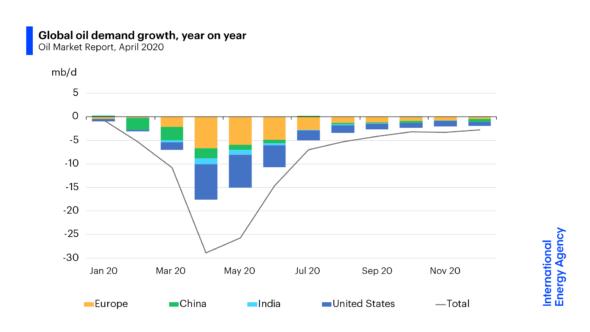 Zapotrzebowanie na ropę w 2020 roku MAE