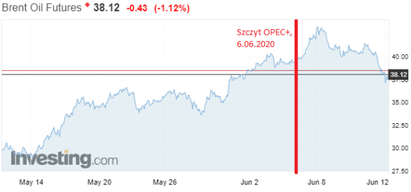 Brent 14 maja 12 czerwca 2020 investingcom
