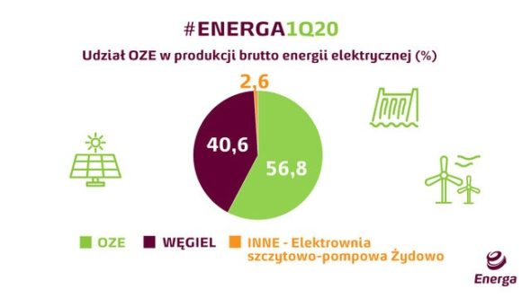 Energa OZE