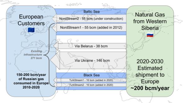 Nord Stream 2 eksport