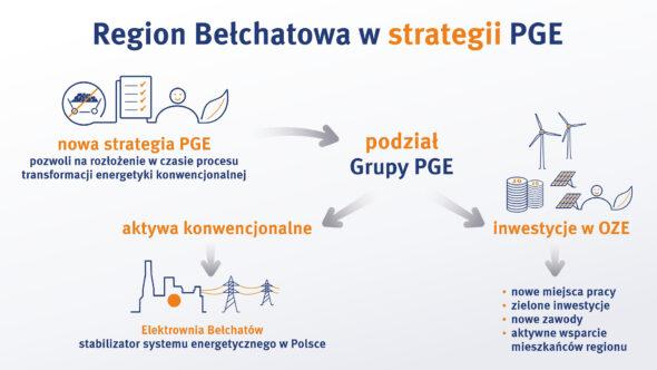 Grafika PGE
