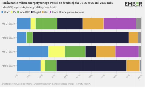 Miks energetyczny państw UE