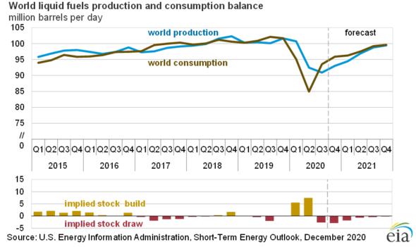 Zapotrzebowanie na paliwa EIA prognoza