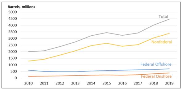 Dynamika wzrostu wydobycia ropy naftowej w USA