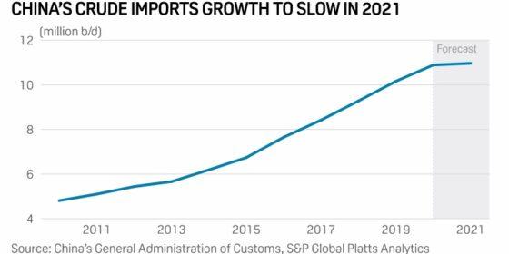 Import ropy do Chin ma spaść. Grafika: S&P Global Platts