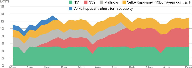 Dostawy gazu przez Nord Stream 2 i inne szlaki w analizie ICIS. Grafika: ICIS
