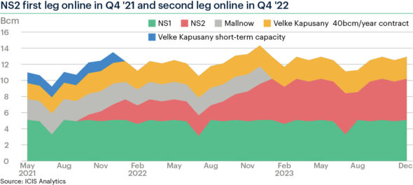 Nord Stream 2 i dostawy gazu przez Ukrainę ICIS