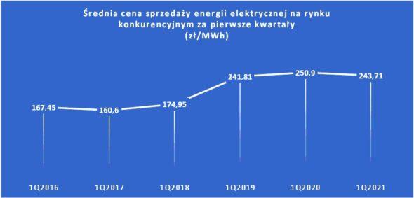 Średnie ceny energii fot. URE