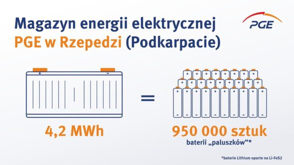 Magazyn energii PGE w Rzepedzi. Źródło PGE
