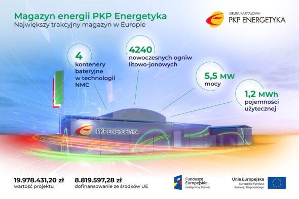 Magazyn energii PKP Energetyka. Źródło: PKP Energetyka