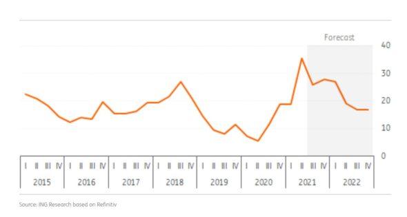 Prognoza cen gazu. Grafika; ING