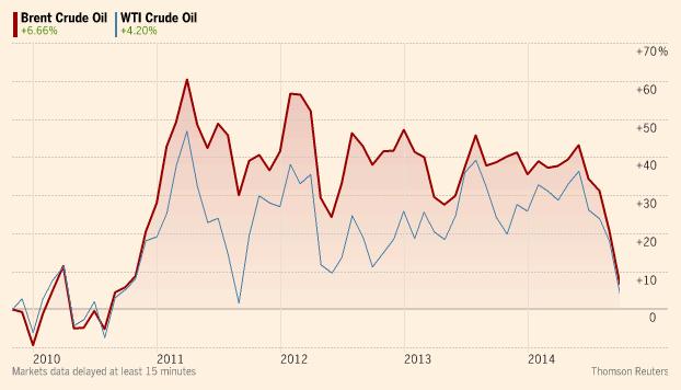 Ropa naftowa. Ceny z października 2014