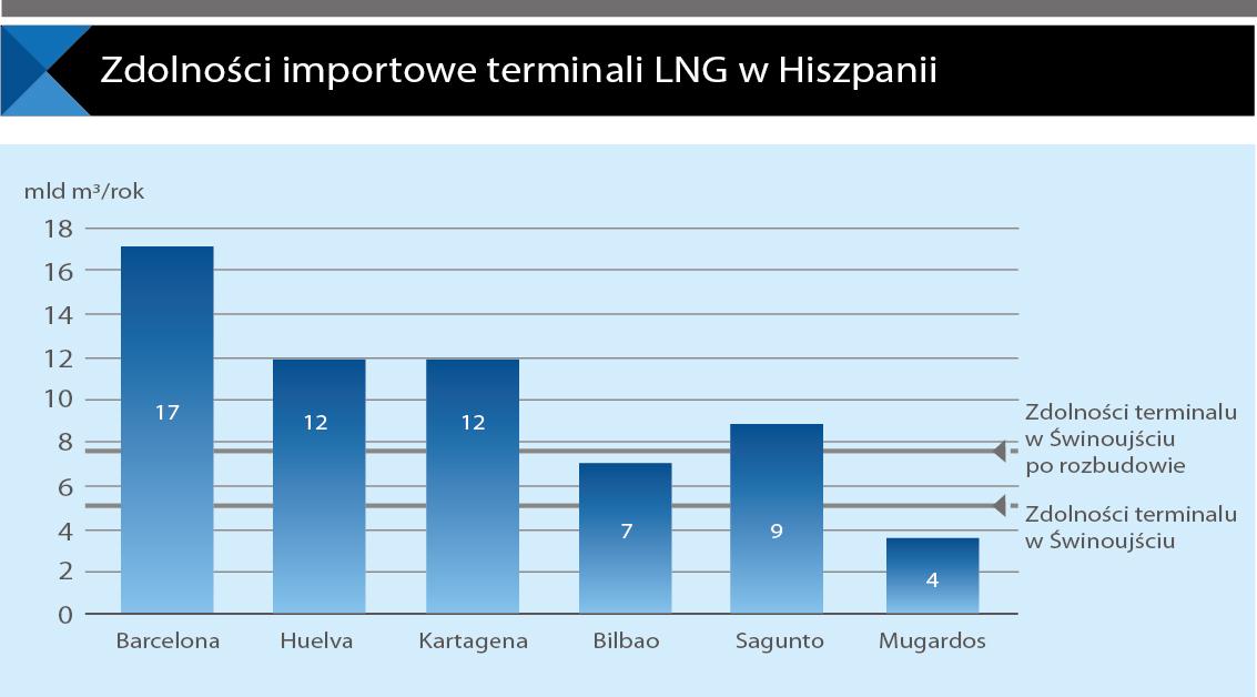 LNG Hiszpania