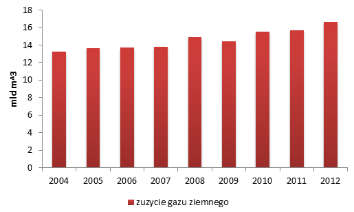 Zużycie gazu ziemnego w Polsce