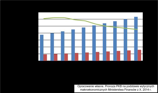 Wysokość budżetu i wydatków MON 2017-2026