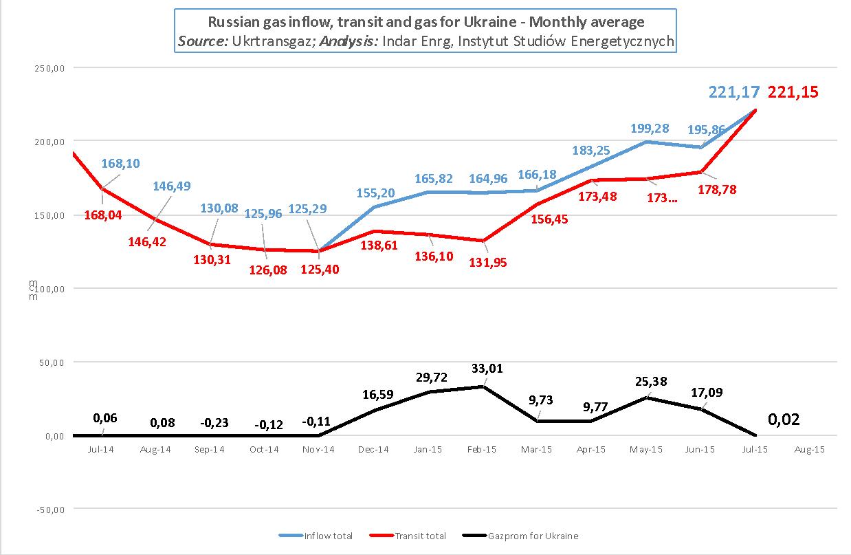 Dostawy rosyjskiego gazu na i przez Ukrainę