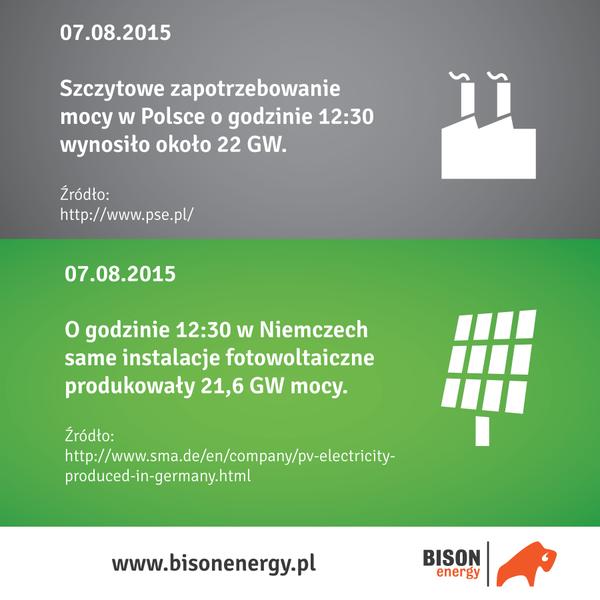 Greenpeace OZE w Niemczech
